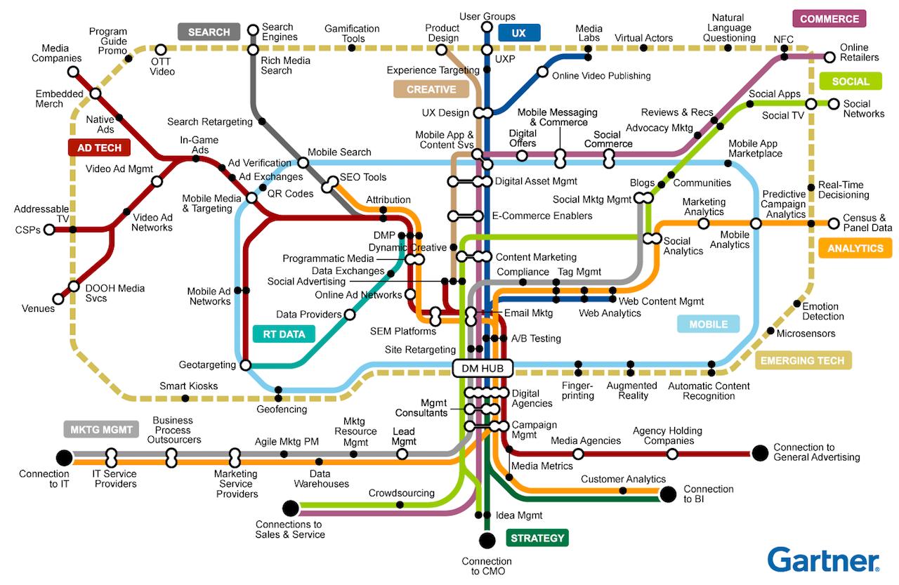 Digital Marketing Subway Map